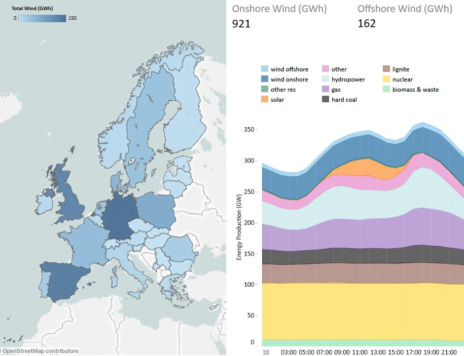 Daily Wind Power Numbers